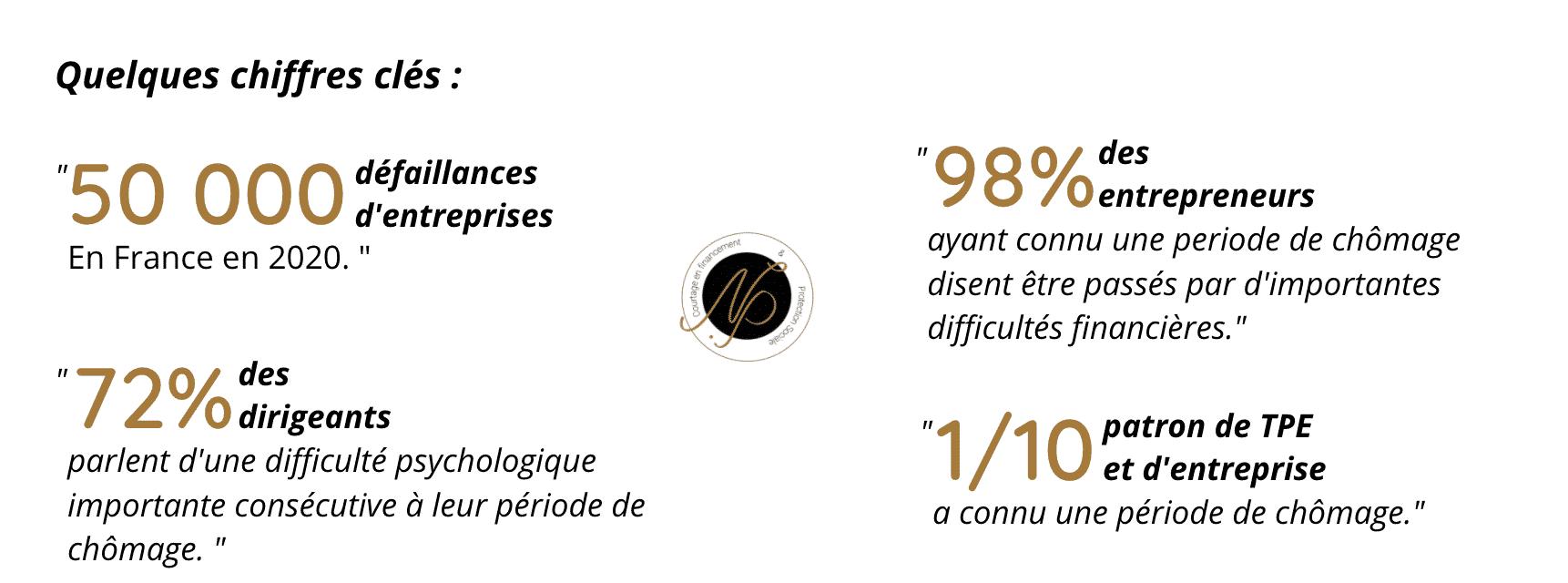 Assurance, garantie chomage du dirigeant le havre 76600 courtier chef d'entreprise